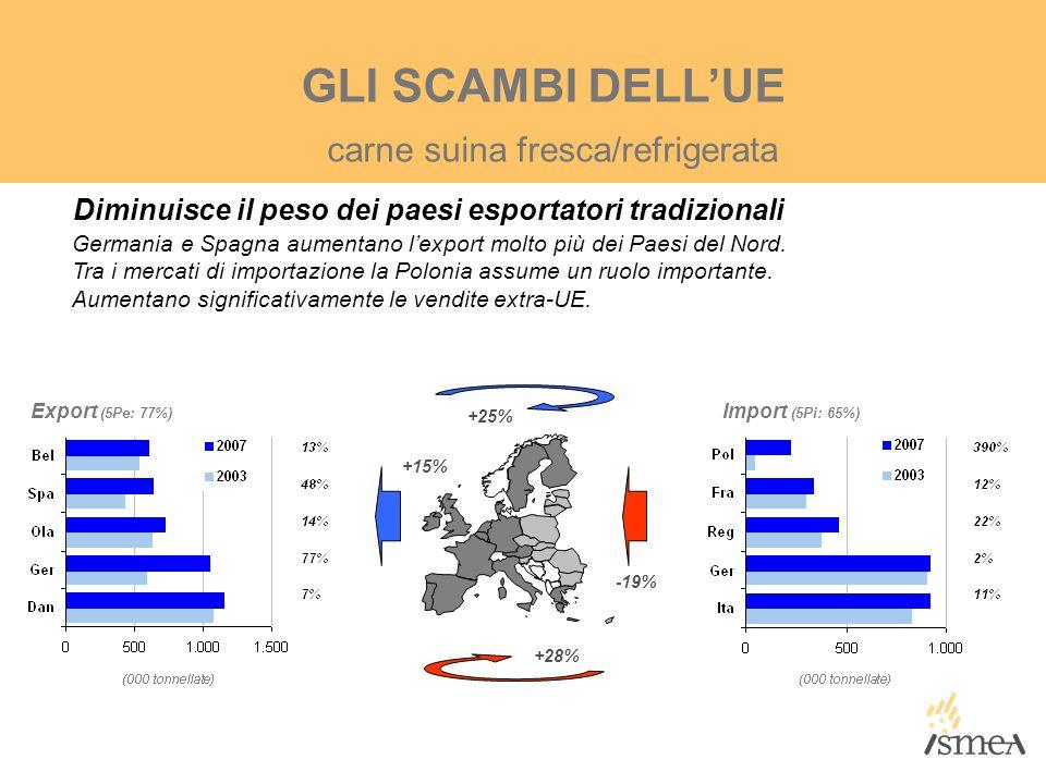GLI SCAMBI DELL'UE Diminuisce il peso dei paesi esportatori tradizionali Germania e Spagna aumentano l'export molto più dei Paesi del Nord. Tra i merc