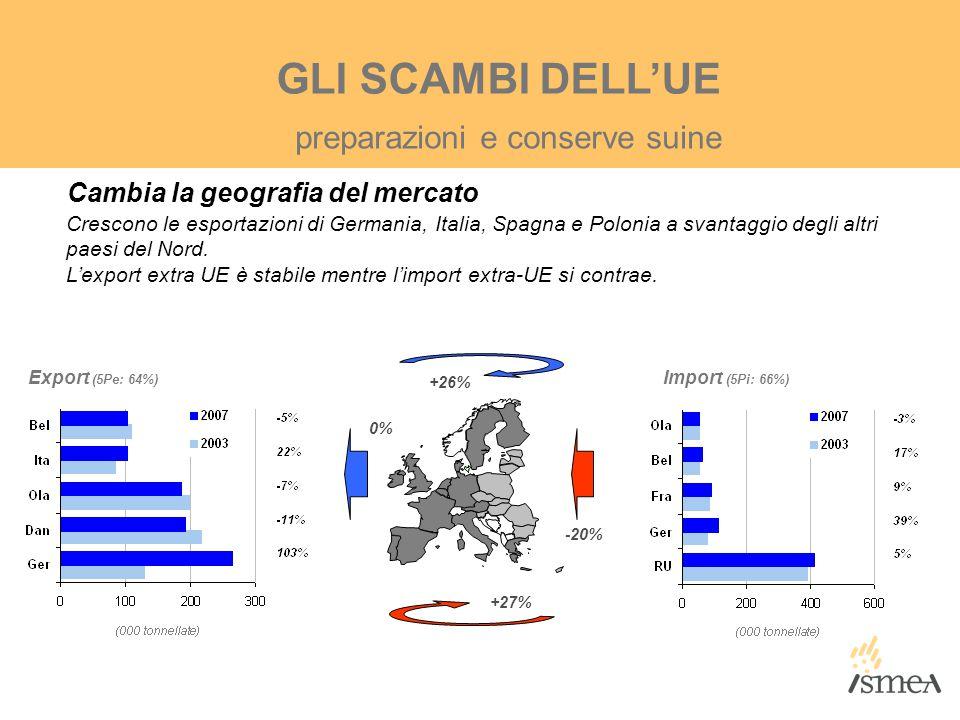 GLI SCAMBI DELL'UE Cambia la geografia del mercato Crescono le esportazioni di Germania, Italia, Spagna e Polonia a svantaggio degli altri paesi del N