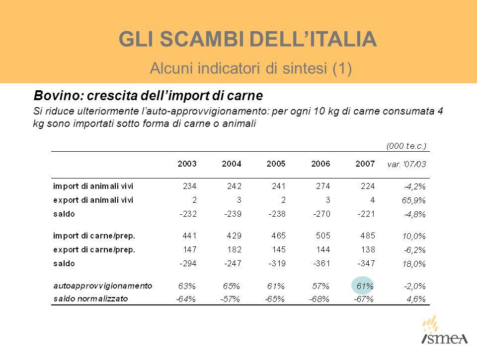 Alcuni indicatori di sintesi (1) GLI SCAMBI DELL'ITALIA Bovino: crescita dell'import di carne Si riduce ulteriormente l'auto-approvvigionamento: per o