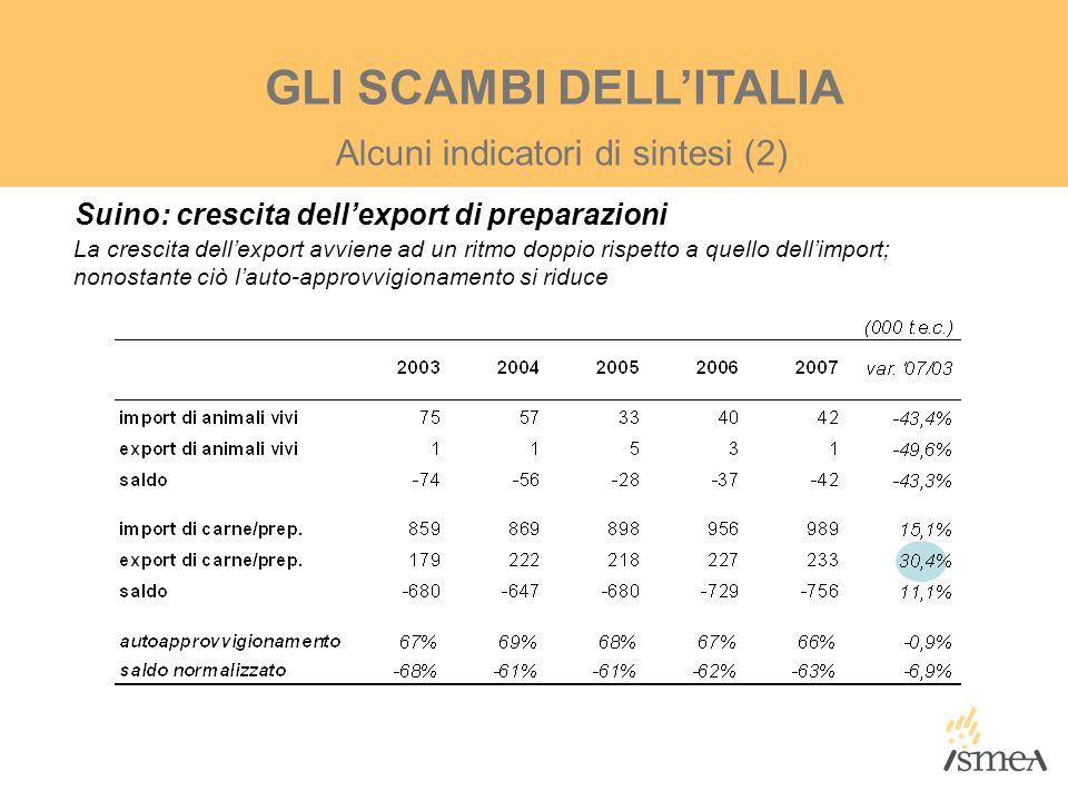 Alcuni indicatori di sintesi (2) GLI SCAMBI DELL'ITALIA Suino: crescita dell'export di preparazioni La crescita dell'export avviene ad un ritmo doppio