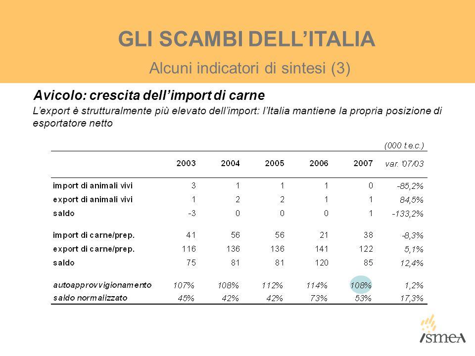 Alcuni indicatori di sintesi (3) GLI SCAMBI DELL'ITALIA Avicolo: crescita dell'import di carne L'export è strutturalmente più elevato dell'import: l'I