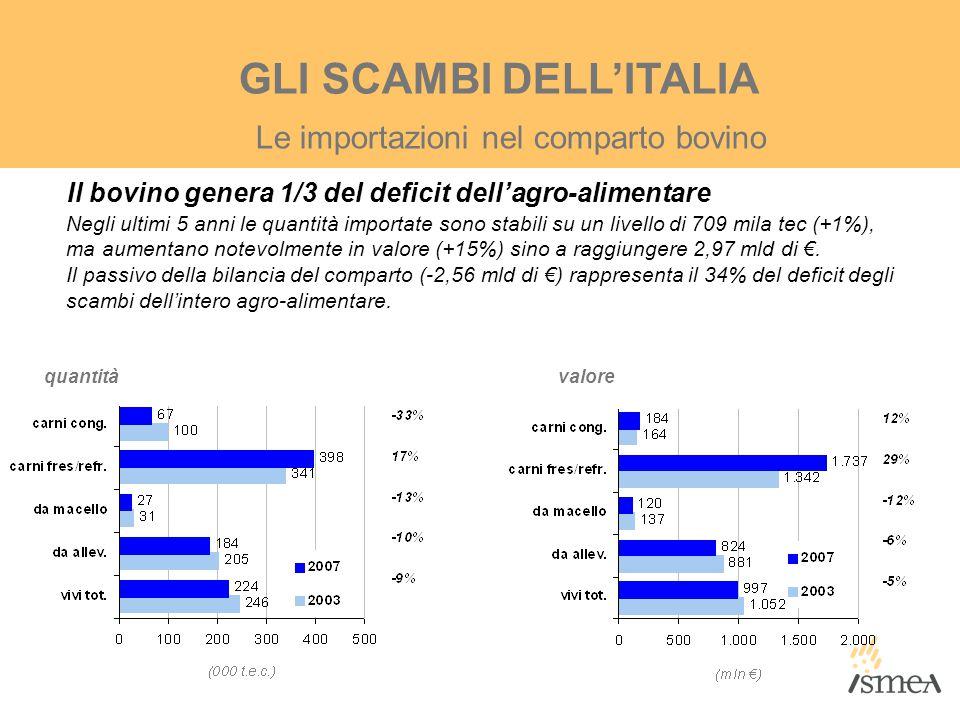 GLI SCAMBI DELL'ITALIA Il bovino genera 1/3 del deficit dell'agro-alimentare Negli ultimi 5 anni le quantità importate sono stabili su un livello di 7