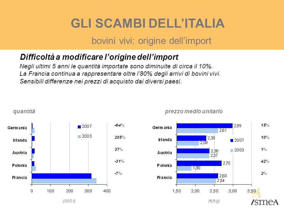 GLI SCAMBI DELL'ITALIA Difficoltà a modificare l'origine dell'import Negli ultimi 5 anni le quantità importate sono diminuite di circa il 10%. La Fran