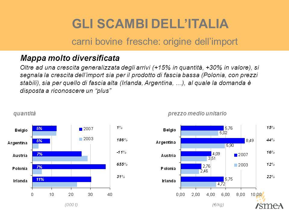 GLI SCAMBI DELL'ITALIA Mappa molto diversificata Oltre ad una crescita generalizzata degli arrivi (+15% in quantità, +30% in valore), si segnala la cr