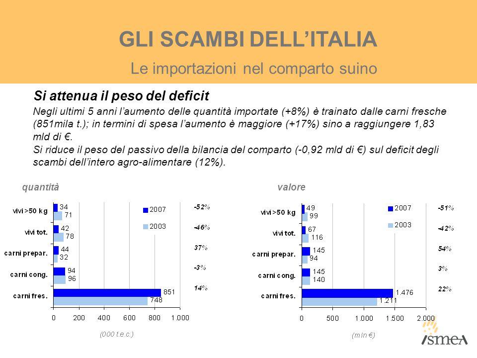 GLI SCAMBI DELL'ITALIA Si attenua il peso del deficit Negli ultimi 5 anni l'aumento delle quantità importate (+8%) è trainato dalle carni fresche (851
