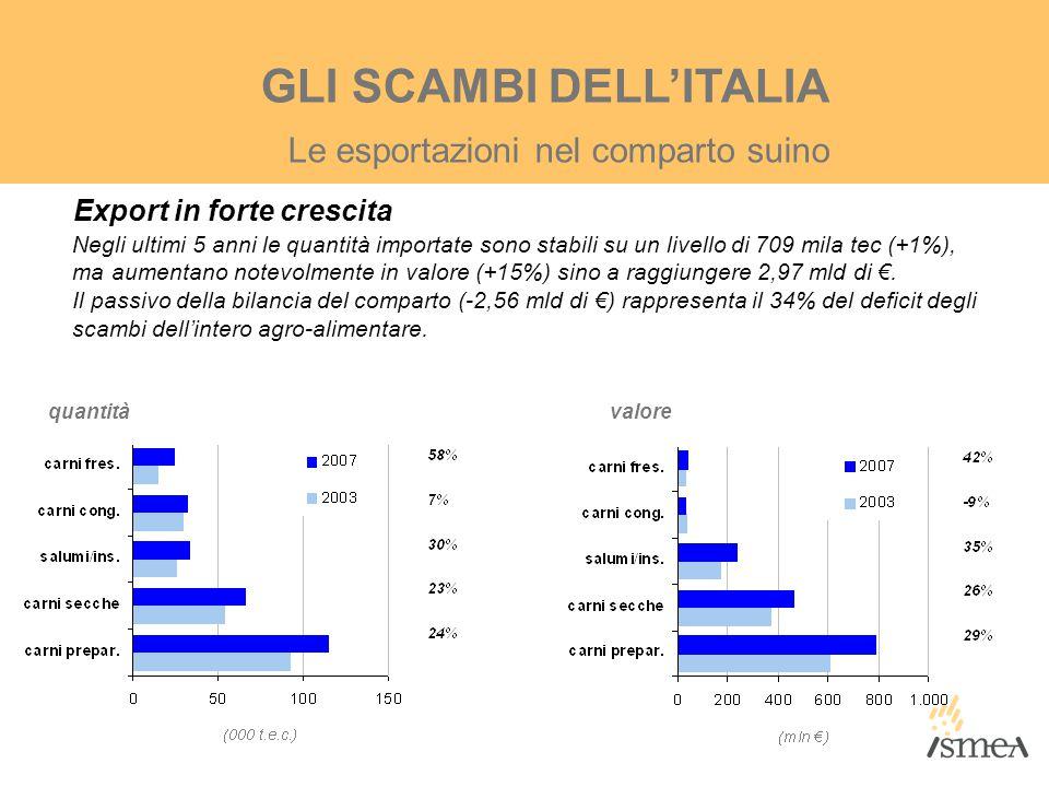 GLI SCAMBI DELL'ITALIA Export in forte crescita Negli ultimi 5 anni le quantità importate sono stabili su un livello di 709 mila tec (+1%), ma aumenta