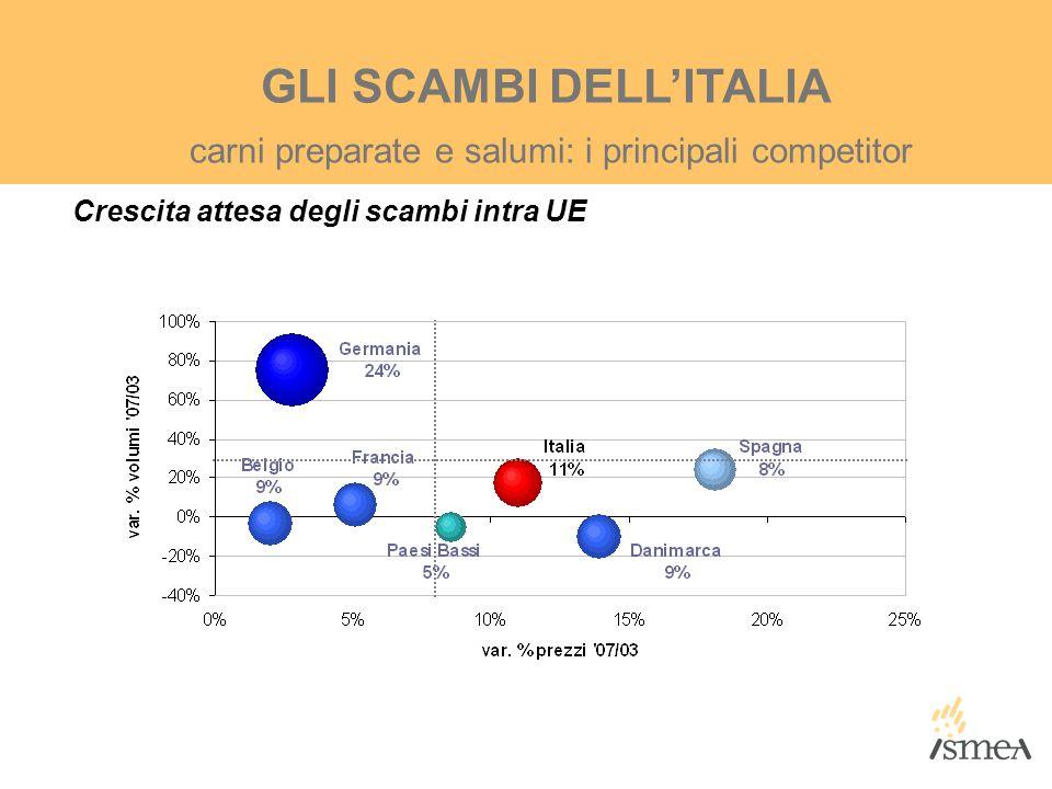 Crescita attesa degli scambi intra UE carni preparate e salumi: i principali competitor GLI SCAMBI DELL'ITALIA