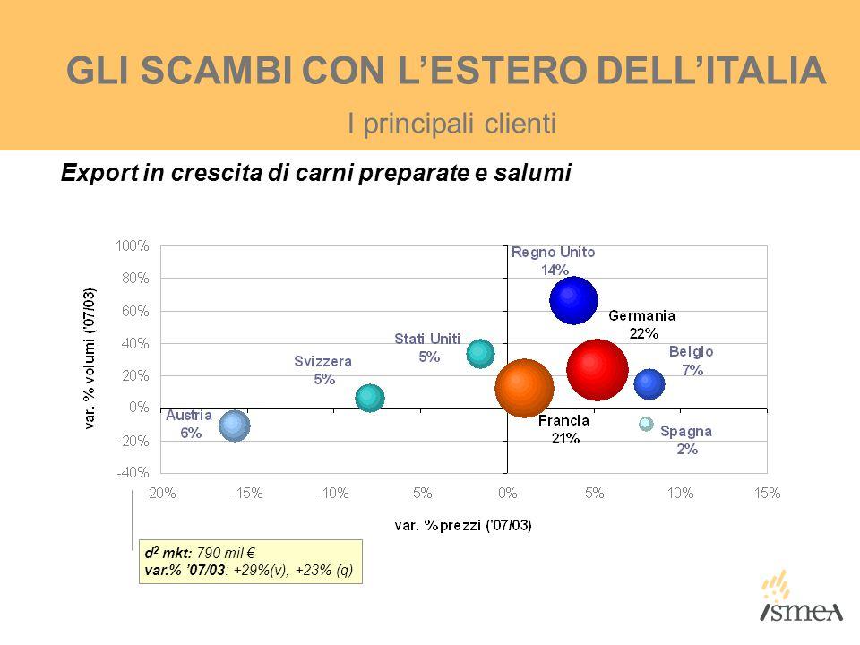 I principali clienti GLI SCAMBI CON L'ESTERO DELL'ITALIA d 2 mkt: 790 mil € var.% '07/03: +29%(v), +23% (q) Export in crescita di carni preparate e sa