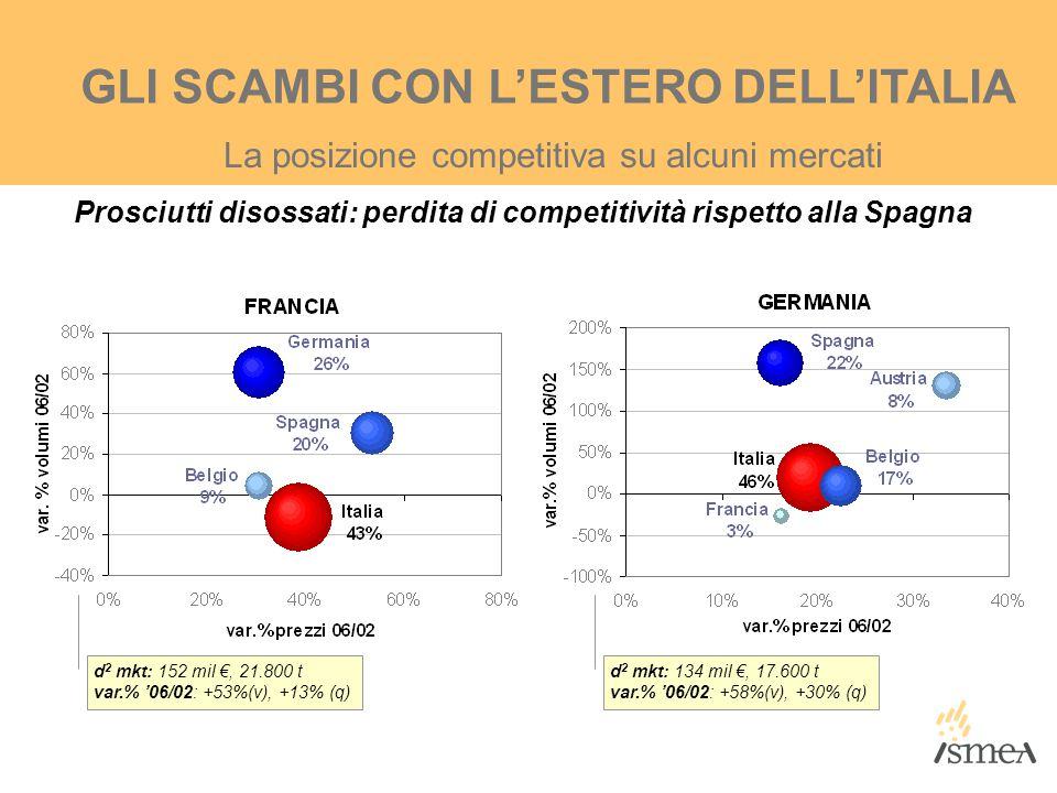 La posizione competitiva su alcuni mercati GLI SCAMBI CON L'ESTERO DELL'ITALIA d 2 mkt: 134 mil €, 17.600 t var.% '06/02: +58%(v), +30% (q) d 2 mkt: 1