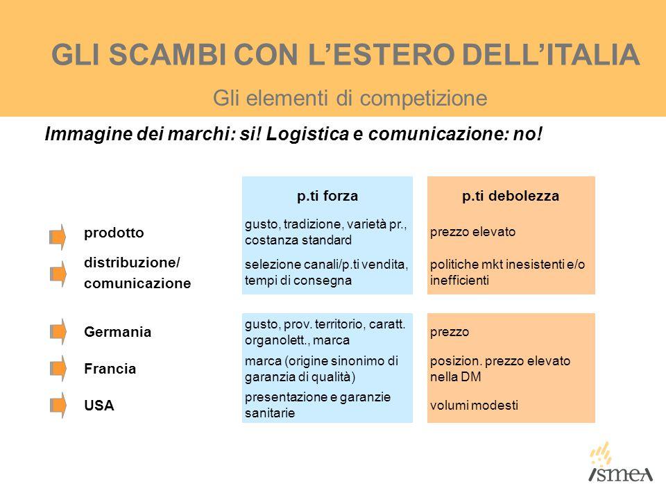 Immagine dei marchi: si! Logistica e comunicazione: no! Gli elementi di competizione GLI SCAMBI CON L'ESTERO DELL'ITALIA p.ti forzap.ti debolezza prod