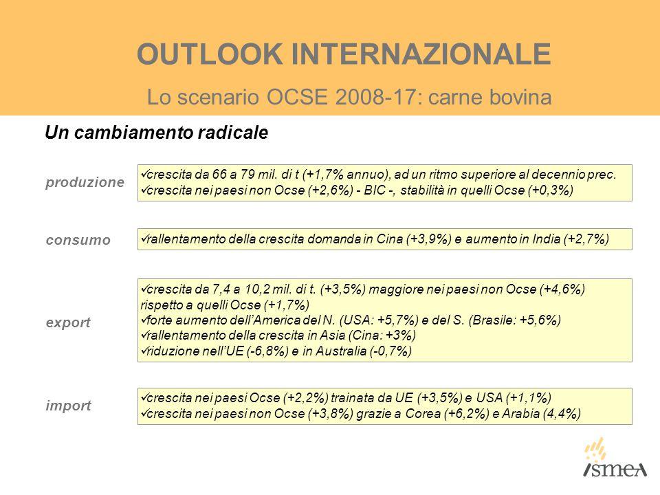 Un cambiamento radicale Lo scenario OCSE 2008-17: carne bovina OUTLOOK INTERNAZIONALE produzione consumo export import crescita da 66 a 79 mil. di t (