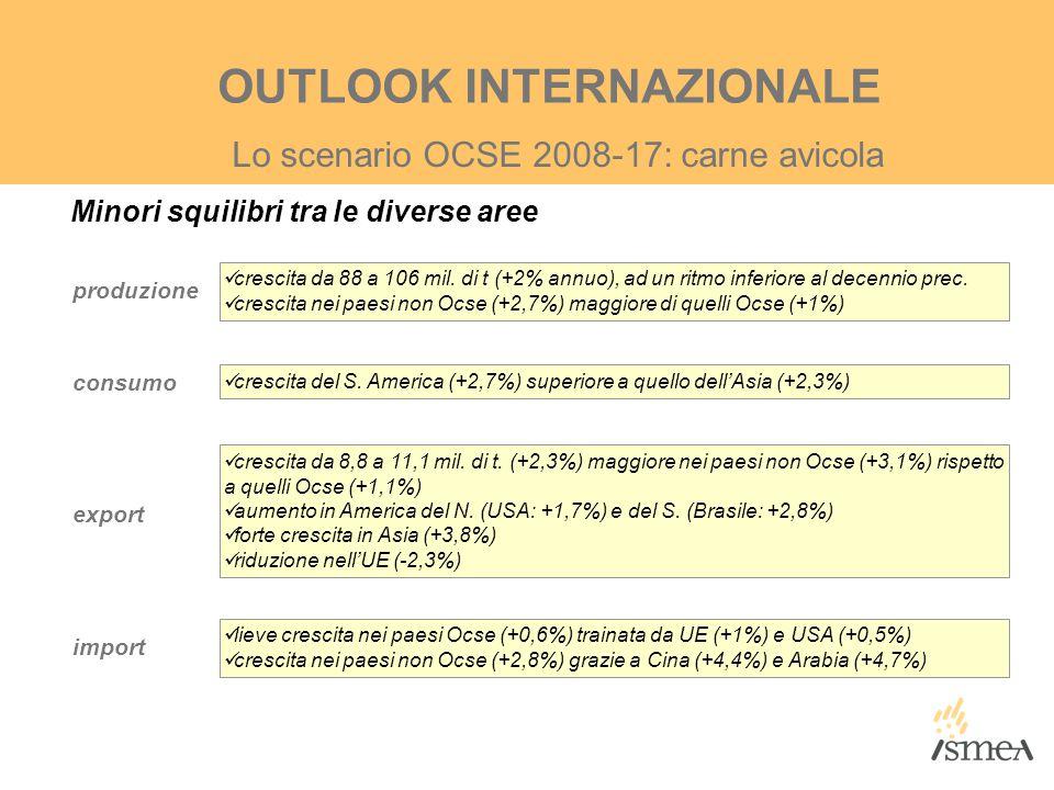 Minori squilibri tra le diverse aree Lo scenario OCSE 2008-17: carne avicola OUTLOOK INTERNAZIONALE produzione consumo export import crescita da 88 a