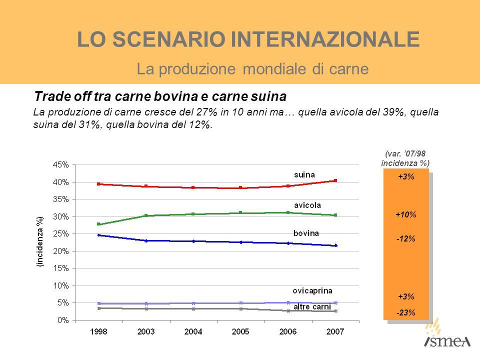 +3% +10% -12% +3% -23% +3% +10% -12% +3% -23% (var. '07/98 incidenza %) La produzione mondiale di carne LO SCENARIO INTERNAZIONALE La produzione di ca