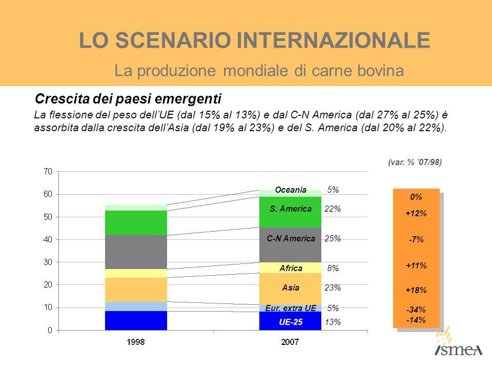 0% +12% -7% +11% +18% -34% -14% 0% +12% -7% +11% +18% -34% -14% (var. % '07/98) La produzione mondiale di carne bovina LO SCENARIO INTERNAZIONALE La f
