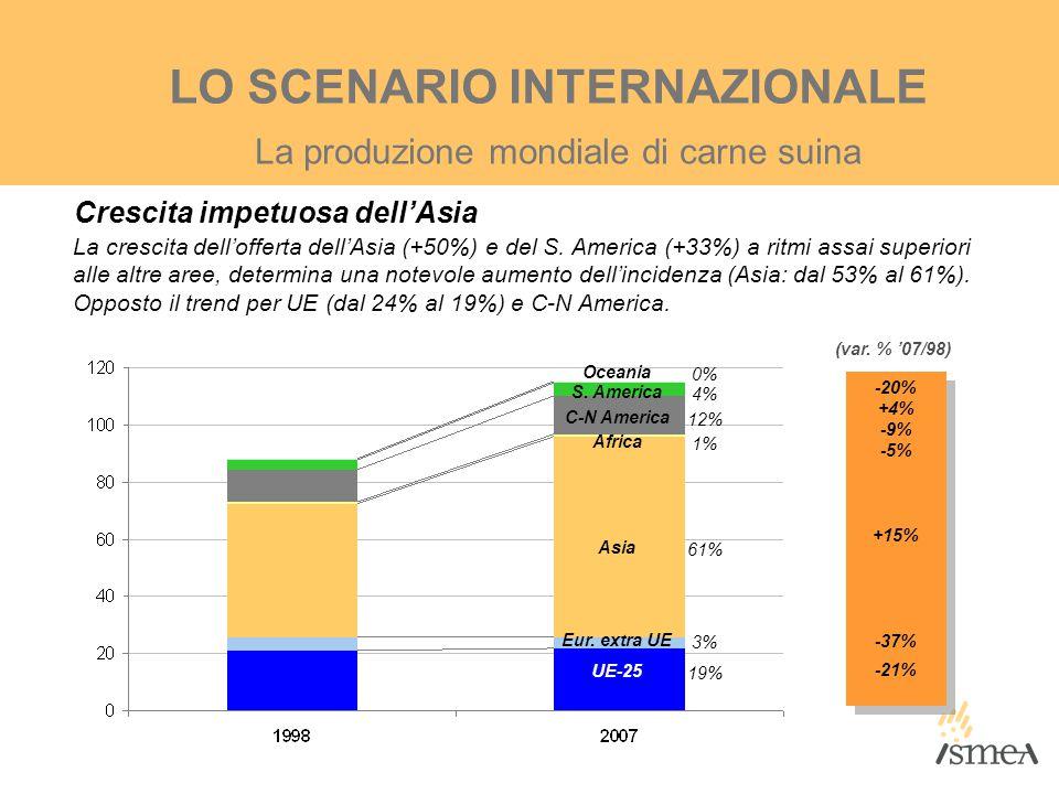 -20% +4% -9% -5% +15% -37% -21% -20% +4% -9% -5% +15% -37% -21% (var. % '07/98) La produzione mondiale di carne suina LO SCENARIO INTERNAZIONALE Ocean