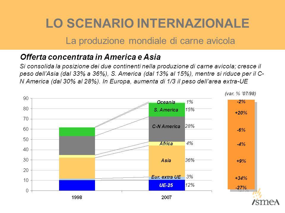 Export (5Pe: 72%) Import (5Pi: 57%) GLI SCAMBI DI CARNE BOVINA Forte dinamicità nel mercato atlantico (Brasile, Argentina) Si restringe il mercato di esportazione (5Pe:+15%), si allarga quello di importazione (5Pi:-18%)