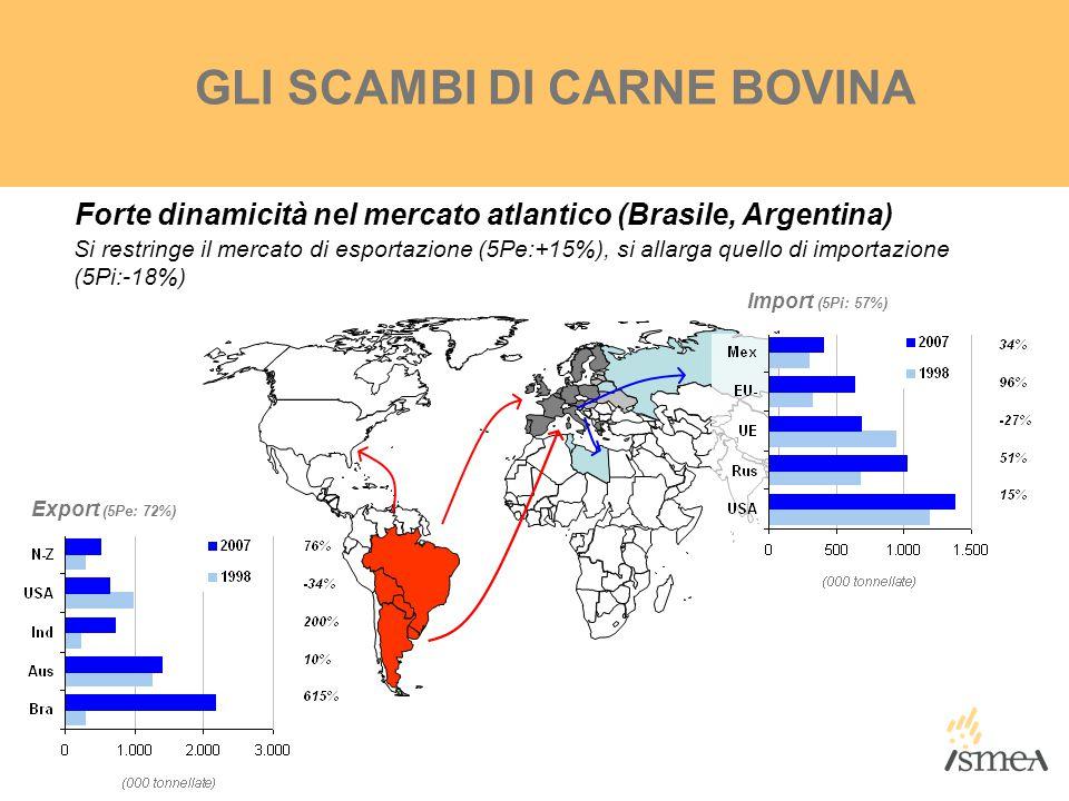 Export (5Pe: 72%) Import (5Pi: 57%) GLI SCAMBI DI CARNE BOVINA Forte dinamicità nel mercato atlantico (Brasile, Argentina) Si restringe il mercato di