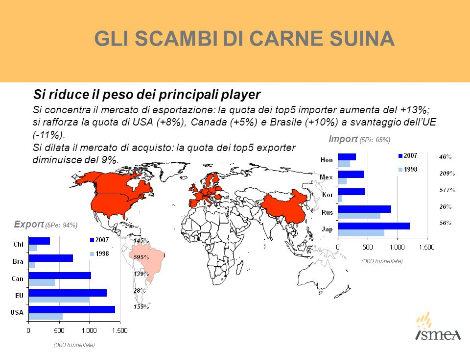 Export (5Pe: 94%) Import (5Pi: 65%) GLI SCAMBI DI CARNE SUINA Si riduce il peso dei principali player Si concentra il mercato di esportazione: la quot