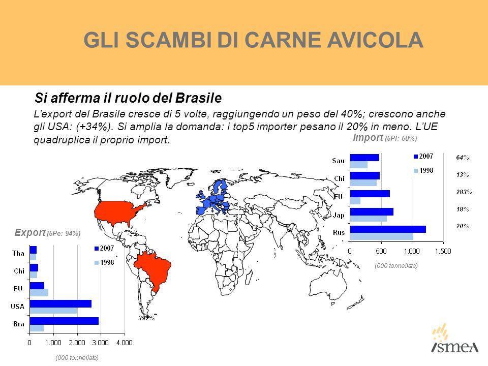 Export (5Pe: 94%) Import (5Pi: 50%) GLI SCAMBI DI CARNE AVICOLA Si afferma il ruolo del Brasile L'export del Brasile cresce di 5 volte, raggiungendo u