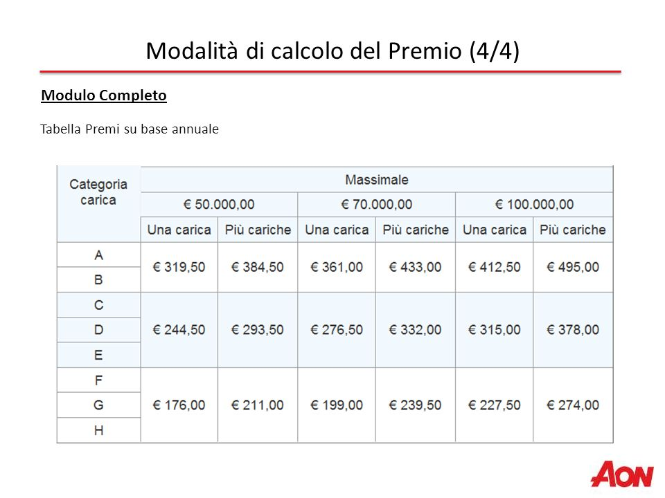 Tabella Premi su base annuale Modalità di calcolo del Premio (4/4) Modulo Completo