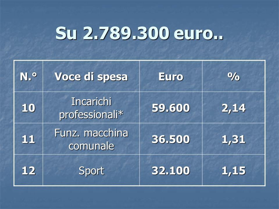 Su 2.789.300 euro.. N.° Voce di spesa Euro% 10 Incarichi professionali* 59.6002,14 11 Funz.