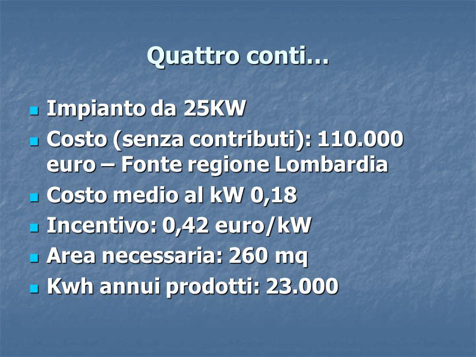Quattro conti… Impianto da 25KW Impianto da 25KW Costo (senza contributi): 110.000 euro – Fonte regione Lombardia Costo (senza contributi): 110.000 euro – Fonte regione Lombardia Costo medio al kW 0,18 Costo medio al kW 0,18 Incentivo: 0,42 euro/kW Incentivo: 0,42 euro/kW Area necessaria: 260 mq Area necessaria: 260 mq Kwh annui prodotti: 23.000 Kwh annui prodotti: 23.000