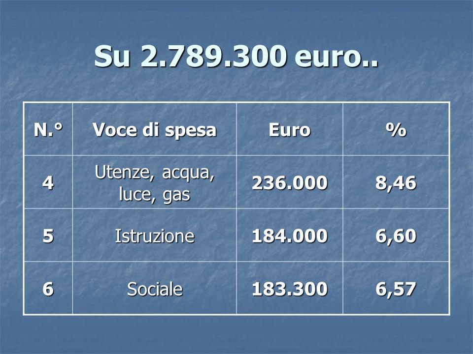 Su 2.789.300 euro..