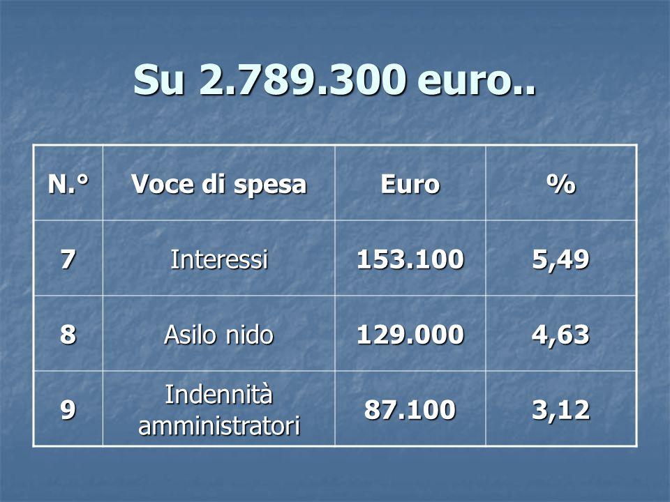 Su 2.789.300 euro..N.° Voce di spesa Euro% 10 Incarichi professionali* 59.6002,14 11 Funz.