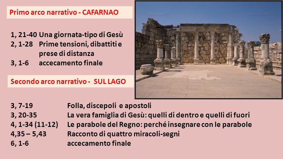 Primo arco narrativo - CAFARNAO 1, 21-40 Una giornata-tipo di Gesù 2, 1-28Prime tensioni, dibattiti e prese di distanza 3, 1-6accecamento finale Secon