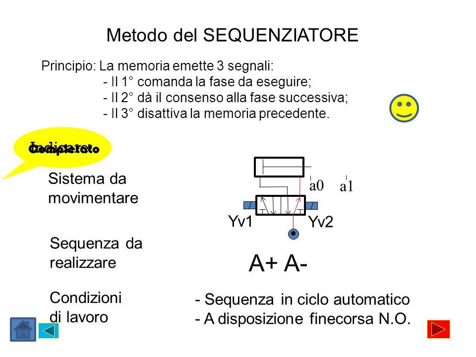 Metodo del SEQUENZIATORE Sistema da movimentare Yv1 Yv2 a0 a1 Sequenza da realizzare A+ A- Condizioni di lavoro - Sequenza in ciclo automatico - A dis