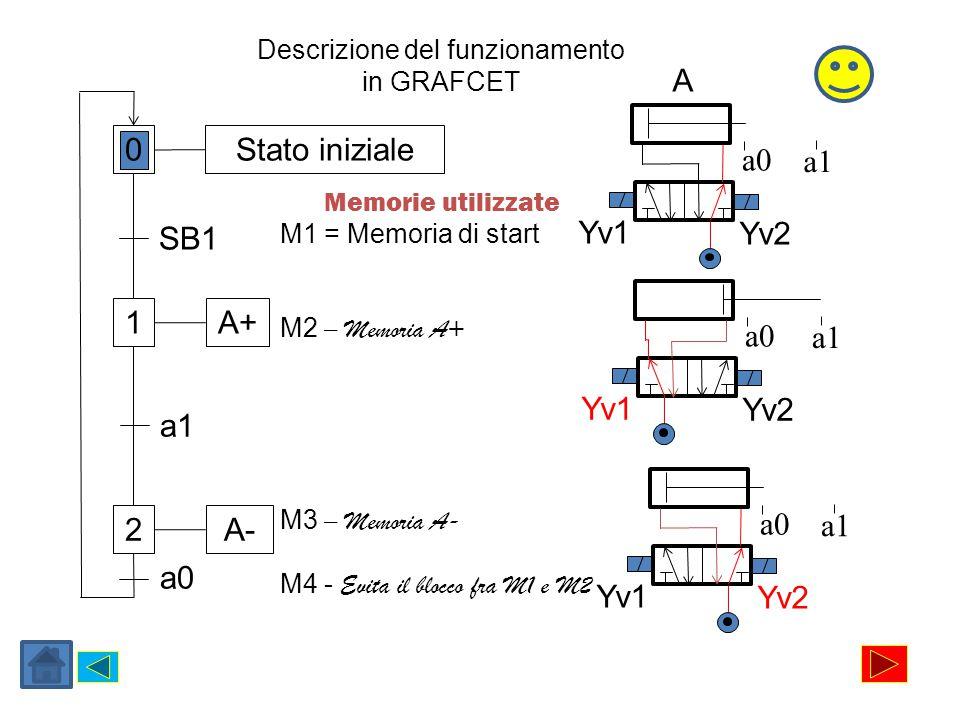 Memorie utilizzate M1 = Memoria di start M2 – Memoria A+ M3 – Memoria A- M4 - Evita il blocco fra M1 e M2 0 2 1 Stato iniziale A+ A- SB1 a1 a0 Yv1 Yv2