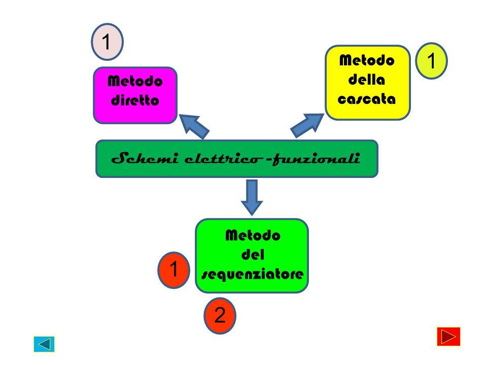 Schemi elettrico -funzionali Metodo diretto Metodo della cascata Metodo del sequenziatore 1 1 1 2