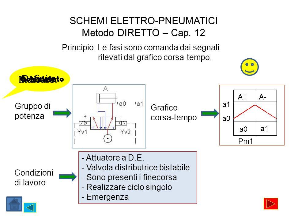 24V DC + 0V - SB1 SBE a0 a1 Yv1 Yv2 Da ricordare La parallela con polarità positiva Inserisco Collego Completato Il pulsante di Emergenza La parallela con polarità negativa La parallela nodo Il pulsante di Start Il finecorsa a0 La bobina Yv1 per la fase A+ Il finecorsa a1 La bobina Yv2 per la fase A- Fase A+ Fase A- Il pulsante SBE dai 24V alla parallela nodo Il pulsante SB1 alla parallela nodo ad a0, da qui a Yv1 e alla parallela 0V Il finecorsa a1 alla parallela nodo e a Yv2 e da qui alla parallela 0V I componenti sono posizionati nel luogo e nel momento in cui devono funzionare Metodo DIRETTO – Cap.