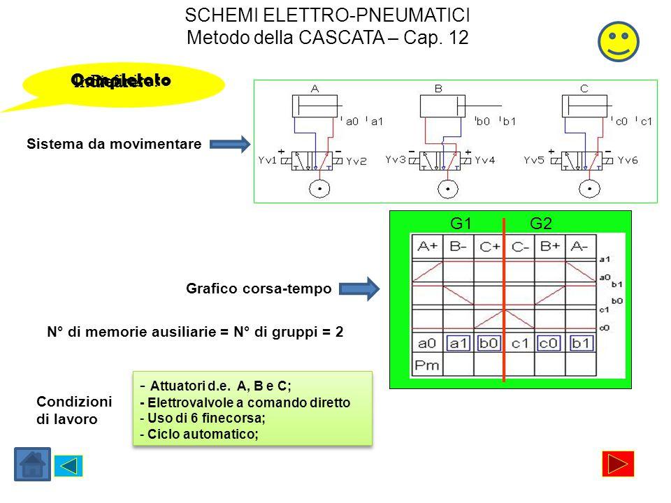 24V DC + 0V - Da ricordare La parallela con polarità positiva InseriscoCollego Completato Il pulsante di Stop La parallela con polarità negativa Il relè KA1 [Memoria di start] Il pulsante di Start Il finecorsa a0 [Attivazioni memoria gruppo 1] Il contatto KA1 [Autoritenuta] Il contatto KA1 [Consenso per a0] Il relè KA2 [Memoria del gruppo 1] Il contatto KA2 [Autoritenuta] Il contatto KA3 [Disattivazione memoria KA2] Yv1, Yv3, Yv5 [Comando fasi gruppo 1] Il finecorsa a1 [Fase B-] Il finecorsa b0 [Fase C+] Il contatto KA1 [Consenso per c1] Il finecorsa c1 [Attivazioni memoria gruppo 2] Il relè KA3 [Memoria del gruppo 2] Il contatto KA3 [Autoritenuta] Il contatto KA2 [Disattivazione memoria KA3] Yv6, Yv4, Yv2 [Comando fasi gruppo 2] Il finecorsa c0 [Fase B+] Il finecorsa b1 [Fase A-] SB1 SB2 KA1 a0 KA2 KA3 KA2 Yv1Yv3 Yv5 a1b0 KA1 c1 KA3 KA2 KA3 Yv6Yv4 Yv2 c0b1 A+ B- C+ C-B+ A- Il gruppo di start automatico I componenti appartenenti al gruppo 1 I componenti appartenenti al gruppo 2 SCHEMI ELETTRO-PNEUMATICI Metodo della CASCATA – Cap.