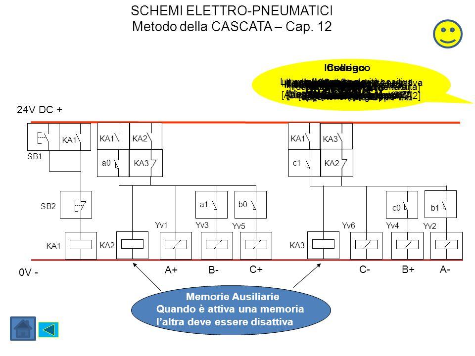 24V DC + 0V - Da ricordare La parallela con polarità positiva InseriscoCollego Completato Il pulsante di Stop La parallela con polarità negativa Il re
