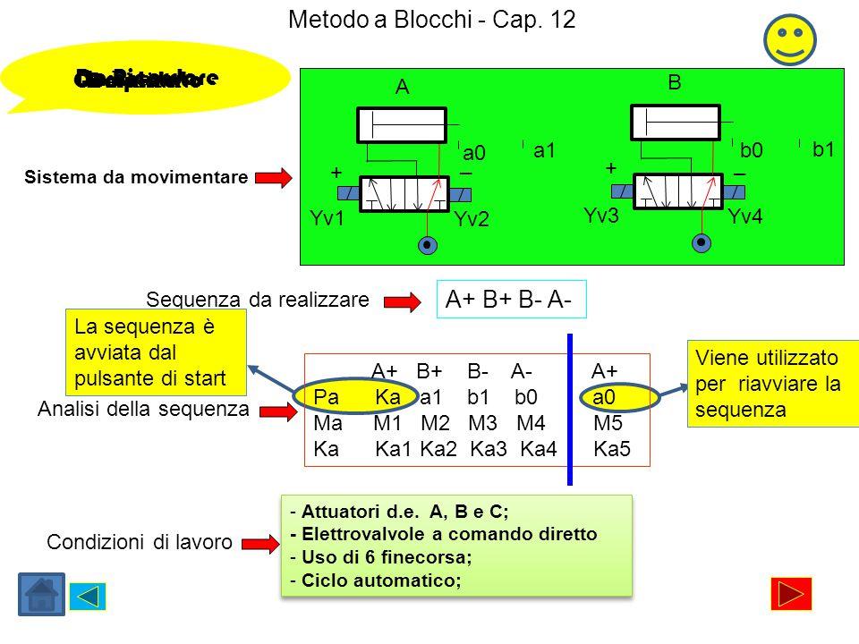 Metodo a Blocchi - Cap. 12 Sistema da movimentare Yv1 Yv2 a0 a1 Sequenza da realizzare A+ B+ B- A- Condizioni di lavoro Indicare: Completato Definire