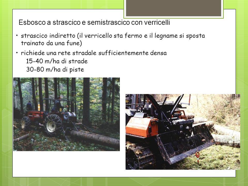 strascico indiretto (il verricello sta fermo e il legname si sposta trainato da una fune) richiede una rete stradale sufficientemente densa 15-40 m/ha di strade 30-80 m/ha di piste Esbosco a strascico e semistrascico con verricelli