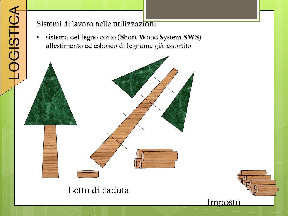 Sistemi di lavoro nelle utilizzazioni sistema del legno corto ( S hort W ood S ystem SWS )sistema del legno corto ( S hort W ood S ystem SWS ) allestimento ed esbosco di legname già assortito Imposto Letto di caduta LOGISTICA