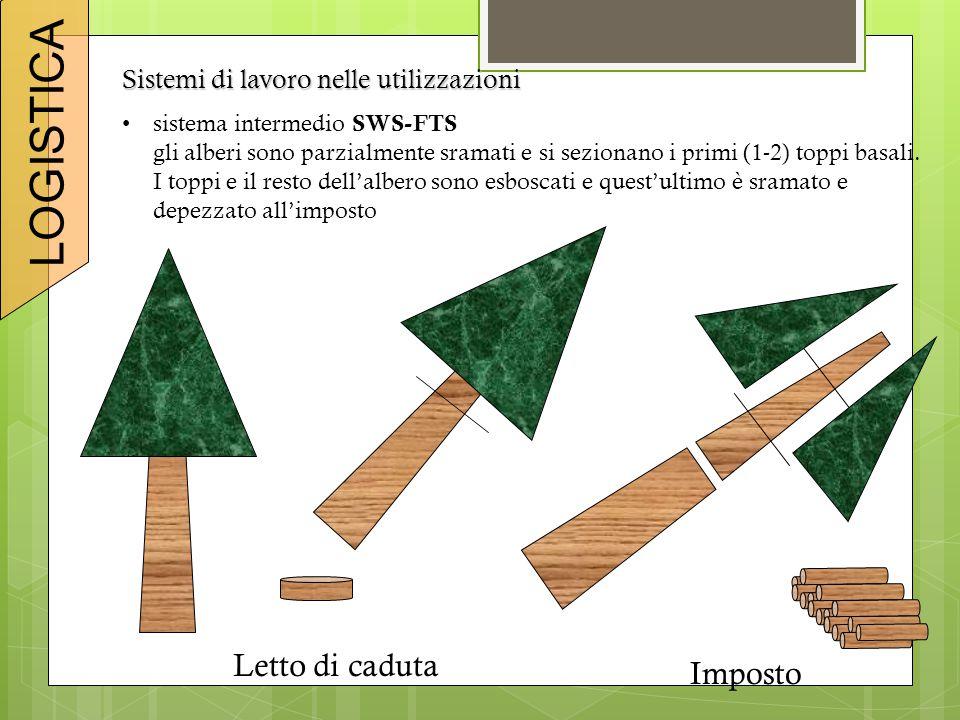 Sistemi di lavoro nelle utilizzazioni sistema intermedio SWS-FTS gli alberi sono parzialmente sramati e si sezionano i primi (1-2) toppi basali. I top