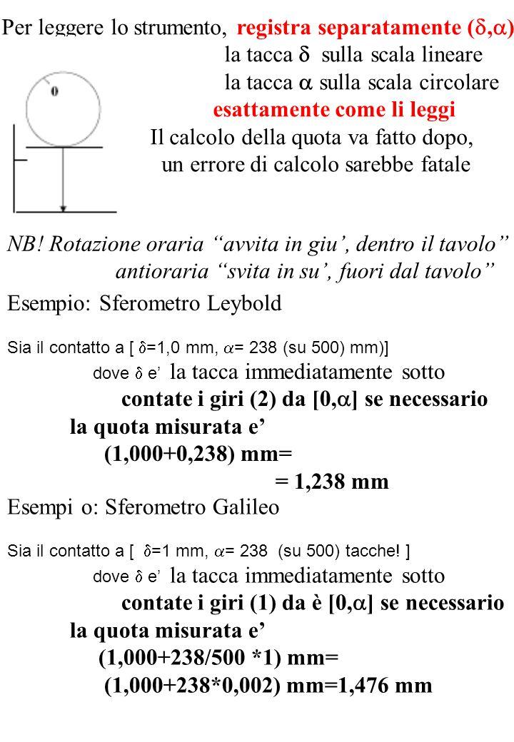 Per leggere lo strumento, registra separatamente ( ,  ) la tacca  sulla scala lineare la tacca  sulla scala circolare esattamente come li leggi Il calcolo della quota va fatto dopo, un errore di calcolo sarebbe fatale Esempio: Sferometro Leybold Sia il contatto a [  =1,0 mm,  = 238 (su 500) mm)] dove  e' la tacca immediatamente sotto contate i giri (2) da [0,  ] se necessario la quota misurata e' (1,000+0,238) mm= = 1,238 mm Esempi o: Sferometro Galileo Sia il contatto a [  =1 mm,  = 238 (su 500) tacche.