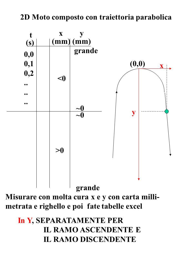 2D Moto composto con traiettoria parabolica t x 0,0 0,1 0,2..
