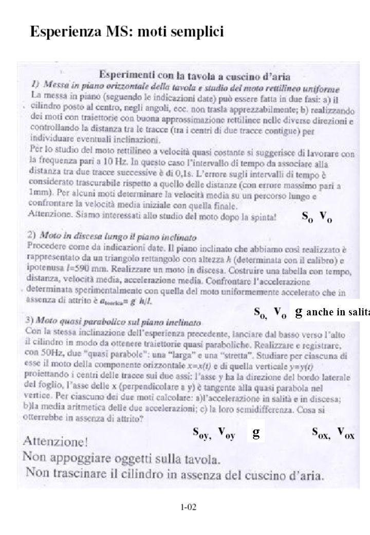 Misura 3 composizione di moti….Indipendenti !!!.