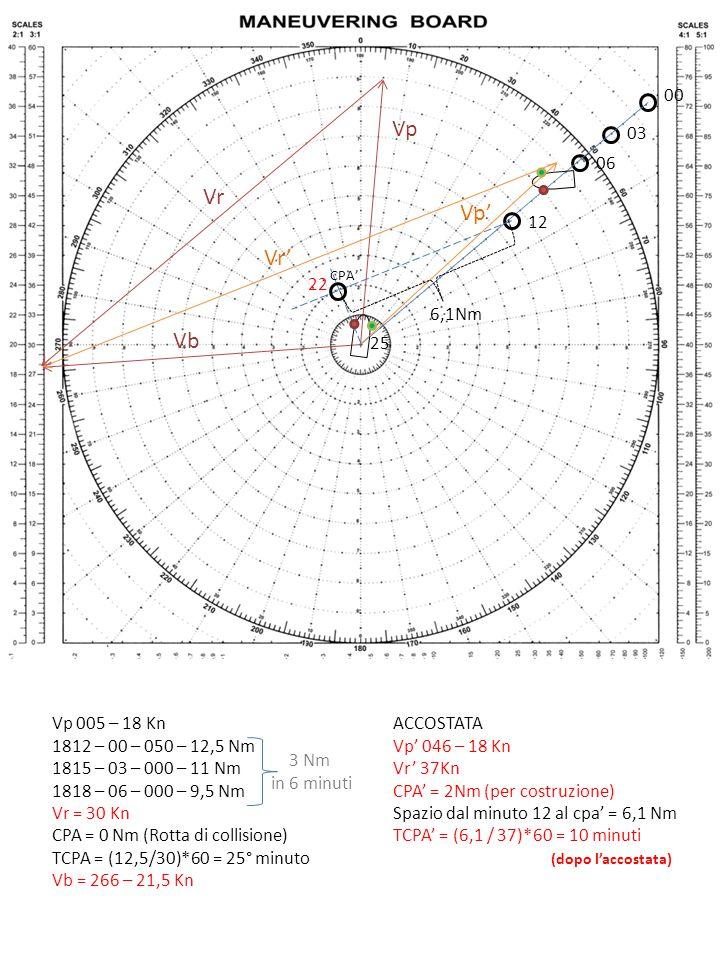 Vp 005 – 18 Kn 1812 – 00 – 050 – 12,5 Nm 1815 – 03 – 000 – 11 Nm 1818 – 06 – 000 – 9,5 Nm Vr = 30 Kn CPA = 0 Nm (Rotta di collisione) TCPA = (12,5/30)