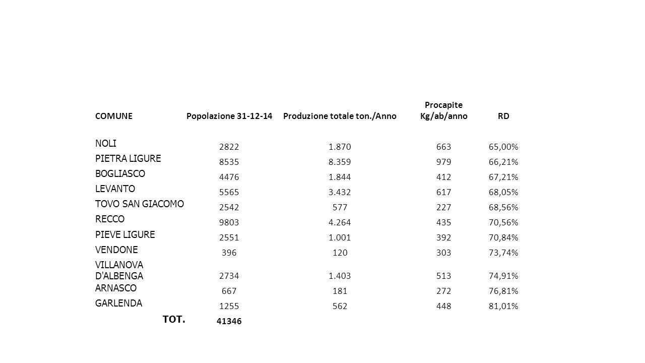 COMUNEPopolazione 31-12-14Produzione totale ton./Anno Procapite Kg/ab/annoRD NOLI 28221.87066365,00% PIETRA LIGURE 85358.35997966,21% BOGLIASCO 44761.84441267,21% LEVANTO 55653.43261768,05% TOVO SAN GIACOMO 254257722768,56% RECCO 98034.26443570,56% PIEVE LIGURE 25511.00139270,84% VENDONE 39612030373,74% VILLANOVA D ALBENGA 27341.40351374,91% ARNASCO 66718127276,81% GARLENDA 125556244881,01% TOT.
