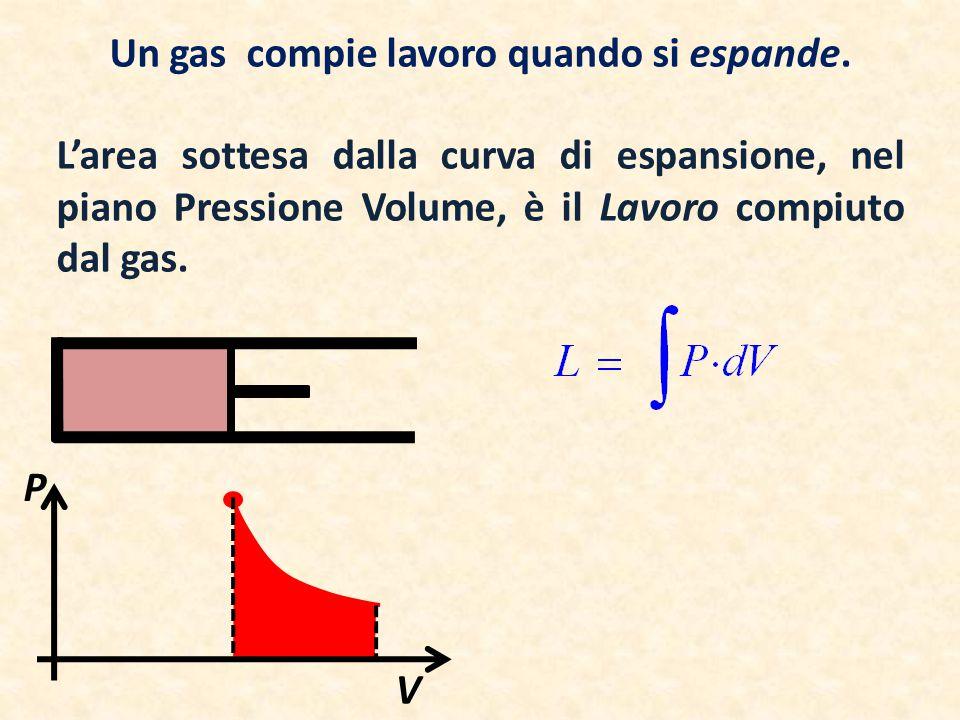 Un gas compie lavoro quando si espande. L'area sottesa dalla curva di espansione, nel piano Pressione Volume, è il Lavoro compiuto dal gas. P V