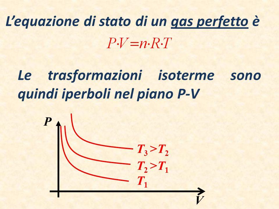 L'equazione di stato di un gas perfetto è P V Le trasformazioni isoterme sono quindi iperboli nel piano P-V T 3 >T 2 T1T1 T 2 >T 1