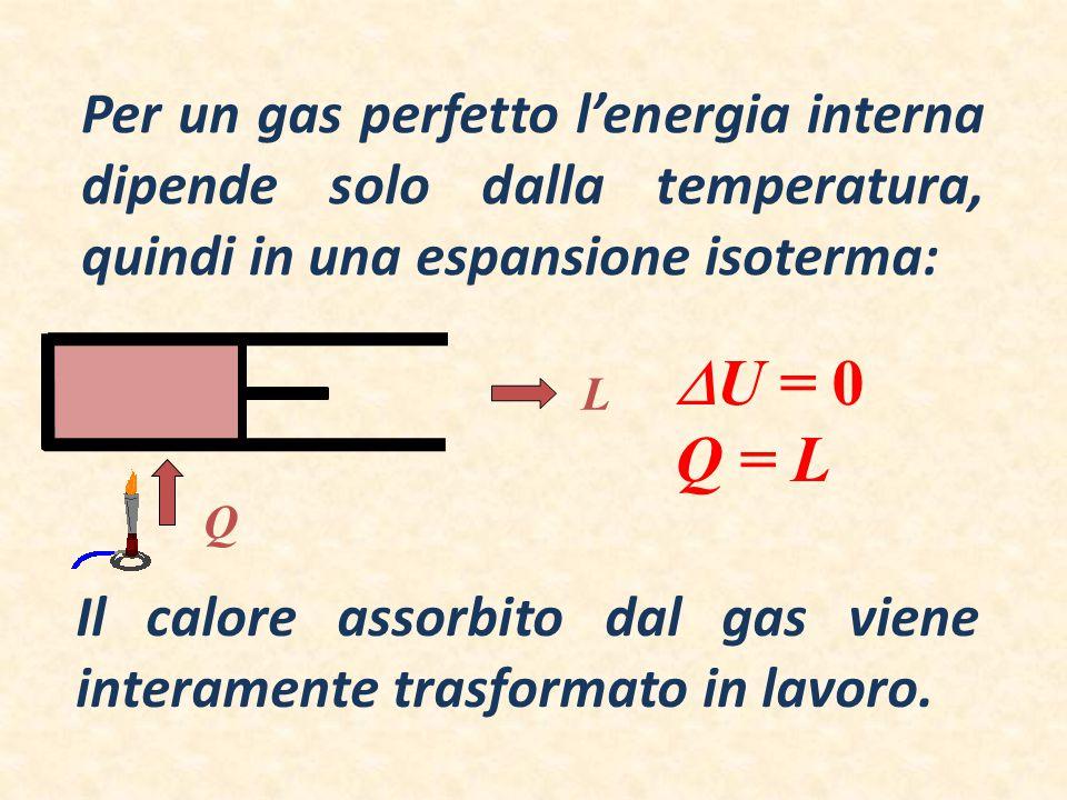 Per un gas perfetto l'energia interna dipende solo dalla temperatura, quindi in una espansione isoterma:  U = 0 Q = L Il calore assorbito dal gas vie