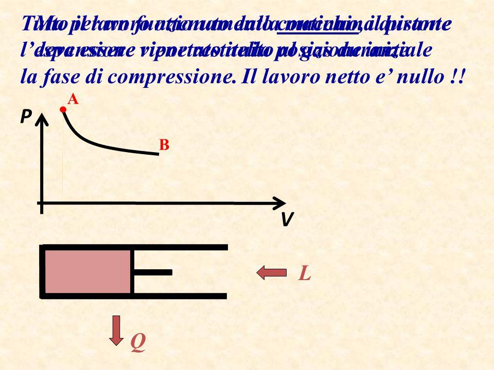 Ma per un funzionamento continuo, il pistone deve essere riportato nella posizione iniziale P V A L Q B Tutto il lavoro ottenuto dalla macchina durant