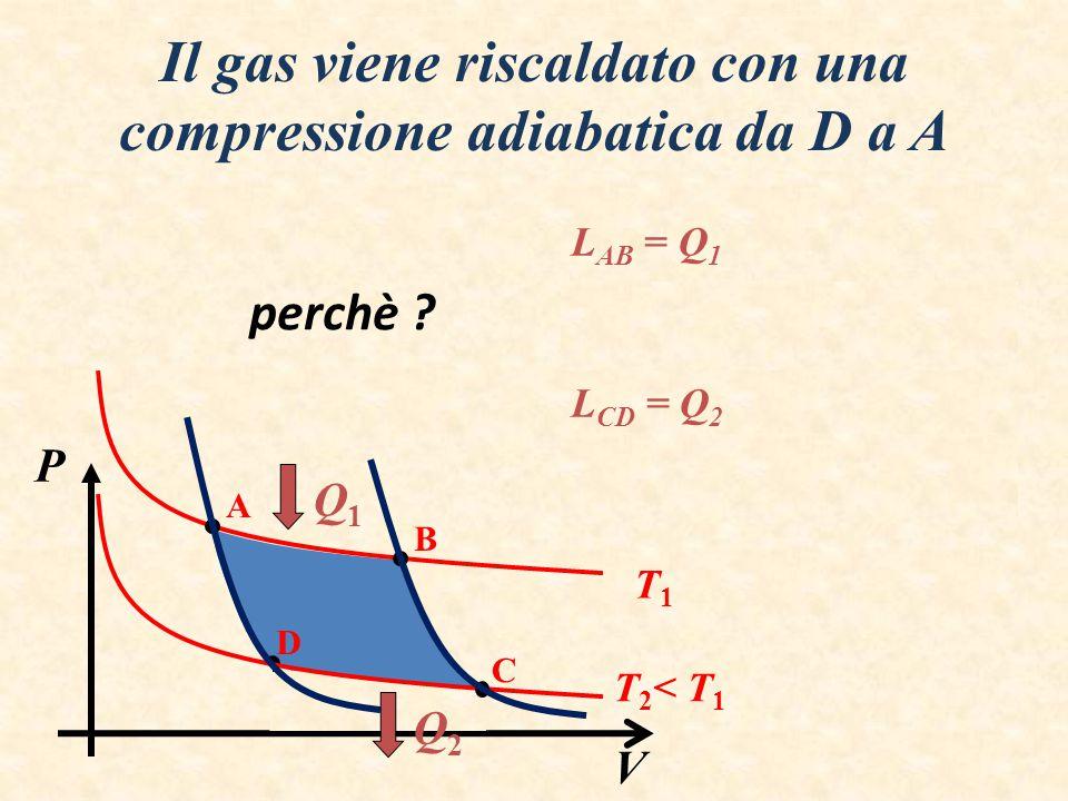 P V Il gas si porta da A a B con una espansione isoterma A B D T1T1 T 2 < T 1 L AB = Q 1 Q1Q1 C Q2Q2 Il gas viene raffreddato da B a C con una espansi