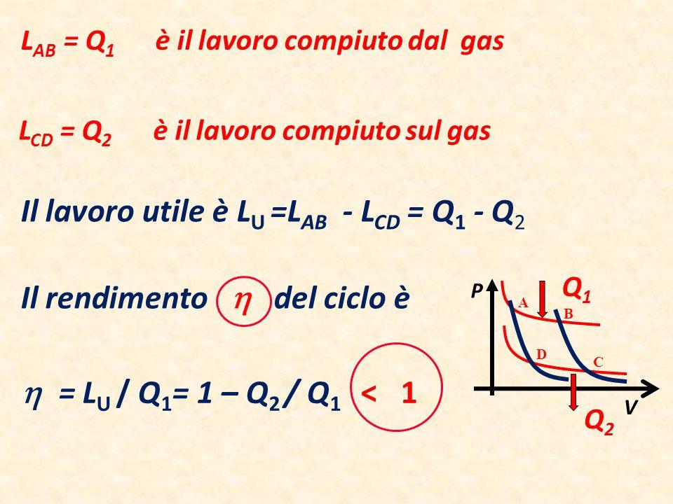 Il lavoro utile è L U =L AB - L CD = Q 1 - Q 2 Il rendimento  del ciclo è L AB = Q 1 è il lavoro compiuto dal gas L CD = Q 2 è il lavoro compiuto sul